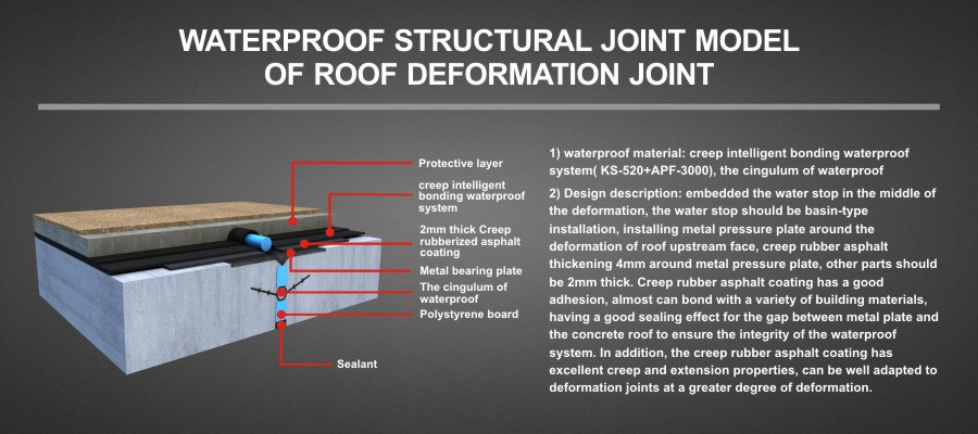 WATERPROOF STRUCTURAL JOINT MODEL OF ROOF DEFORMATION JOINT