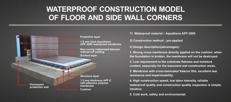 WATERPROOF CONSTRUCTION MODEL OF FLOOR AND SIDE WALL CORNERS