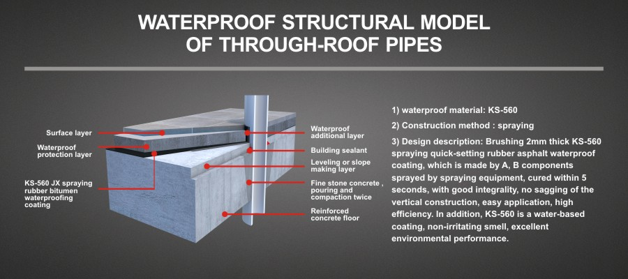 WATERPROOF STRUCTURAL MODEL OF THROUGH-ROOF PIPES