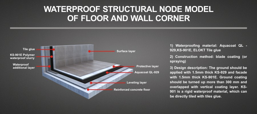 VWATERPROOF STRUCTURAL NODE MODEL OF FLOOR AND WALL CORNER