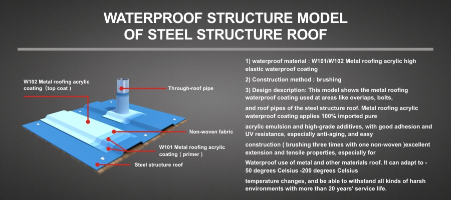 WATERPROOF STRUCTURE MODEL OF STEEL STRUCTURE ROOF